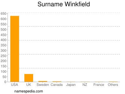 Surname Winkfield