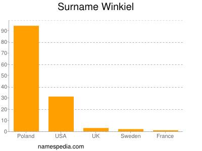 Surname Winkiel
