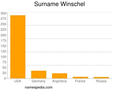 Surname Winschel