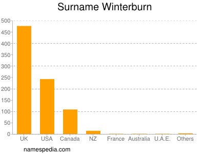 Surname Winterburn