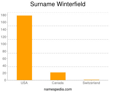 Surname Winterfield