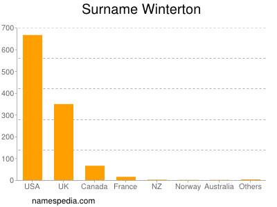 Surname Winterton