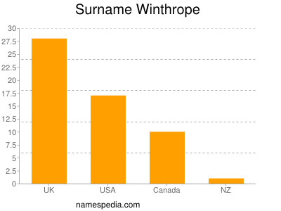 Surname Winthrope