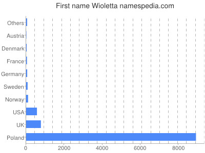 Given name Wioletta