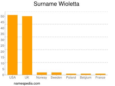 Surname Wioletta