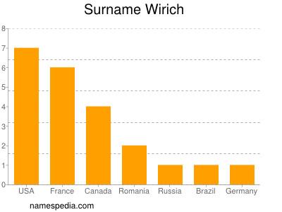 Surname Wirich