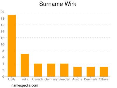 Surname Wirk