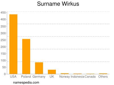 Surname Wirkus