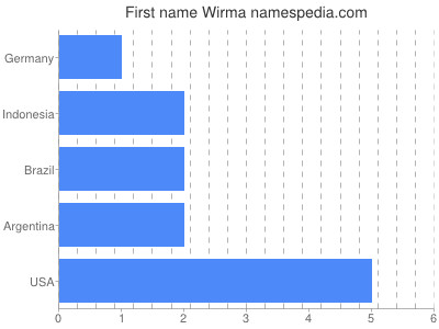 Given name Wirma
