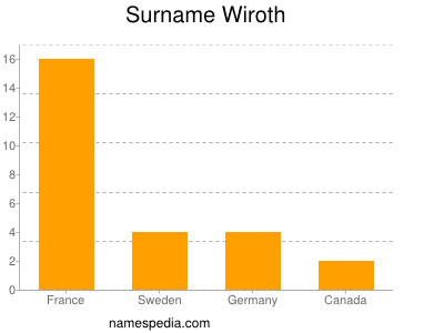 Surname Wiroth