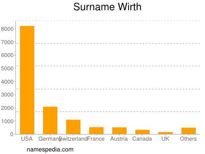 Surname Wirth