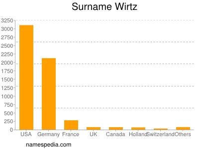 Surname Wirtz