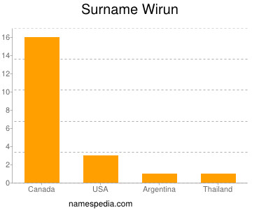 Surname Wirun