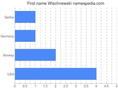 Vornamen Wischnewski