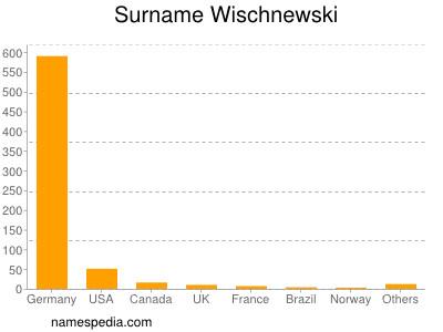 Familiennamen Wischnewski