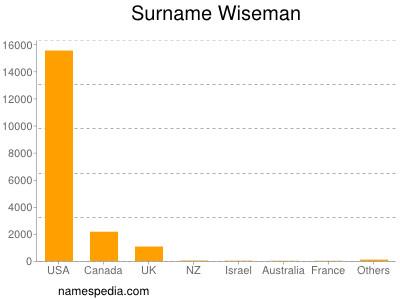 Surname Wiseman