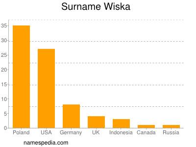 Surname Wiska