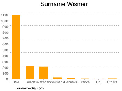 Surname Wismer