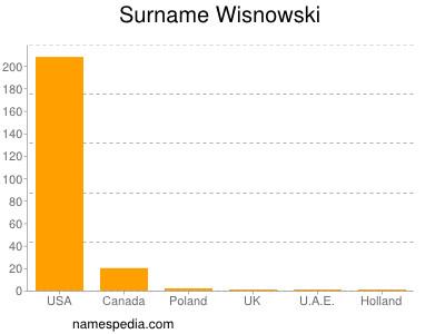 Surname Wisnowski
