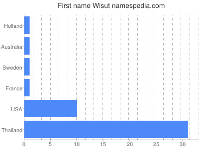 Given name Wisut