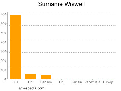Surname Wiswell