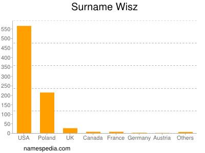 Surname Wisz