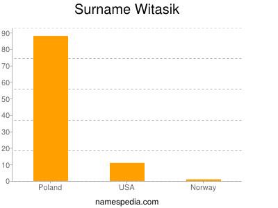 Surname Witasik