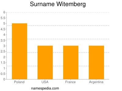 Surname Witemberg