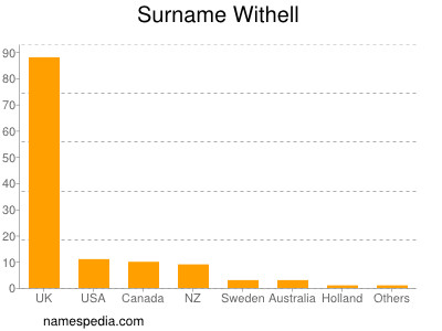 Surname Withell