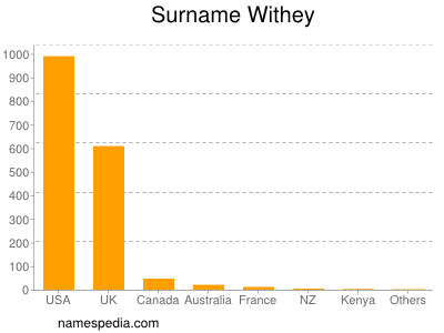 Surname Withey