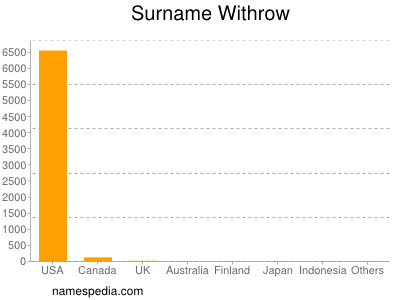 Surname Withrow