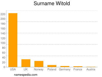 Surname Witold