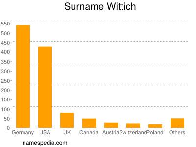 Surname Wittich