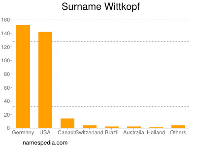 Surname Wittkopf