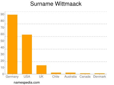Surname Wittmaack