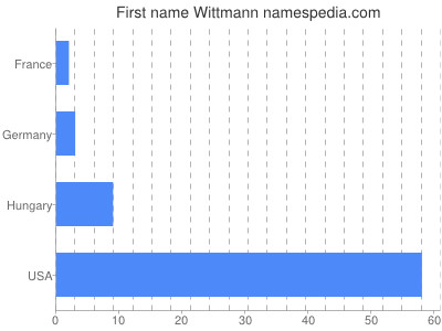 Given name Wittmann