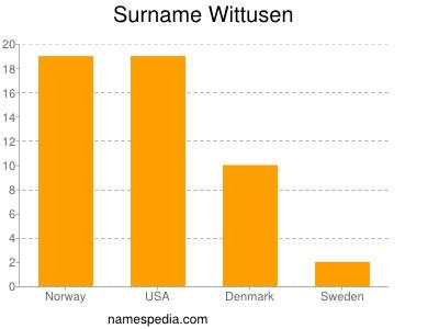 Surname Wittusen