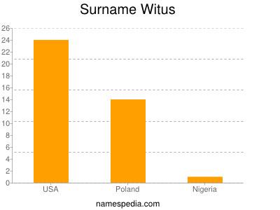 Surname Witus