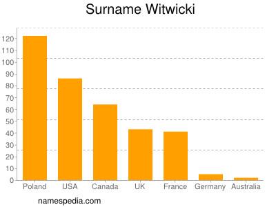 Familiennamen Witwicki