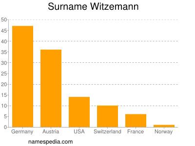 Familiennamen Witzemann