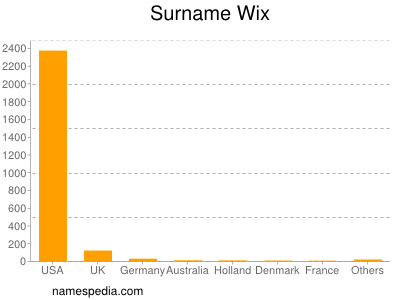 Surname Wix