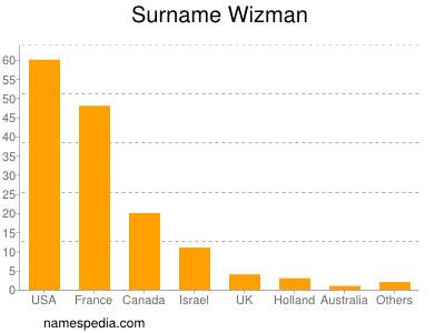 Surname Wizman