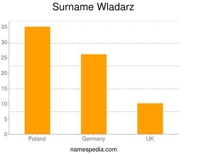 Surname Wladarz
