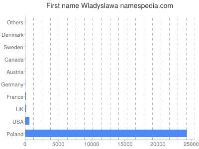 Given name Wladyslawa