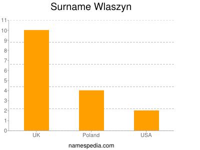 Surname Wlaszyn