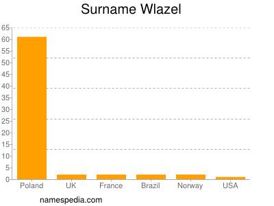 Surname Wlazel
