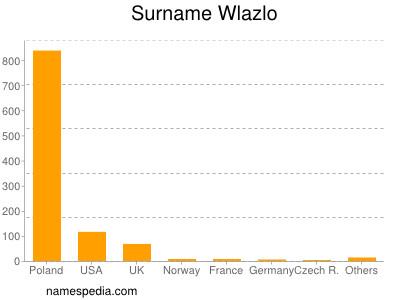 Surname Wlazlo