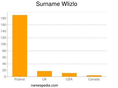 Surname Wlizlo