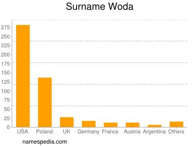 Surname Woda