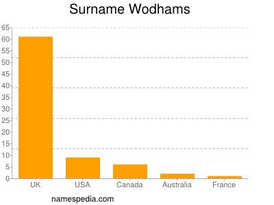 nom Wodhams
